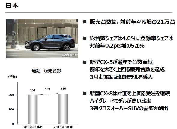 日本の販売変動