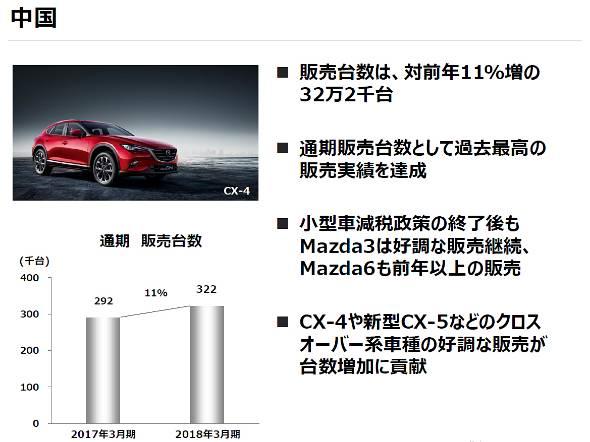 中国の販売変動