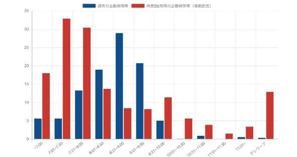 通常の出勤時間帯、時差Biz期間中の出勤時間帯について(出典:東京都)