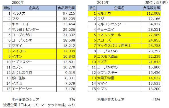 徳島、香川、愛媛のスーパーの食品販売額ランキング