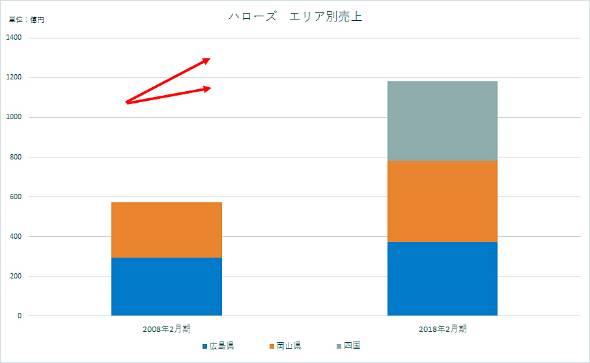 ハローズのエリア別売り上げ(同社IR資料より)