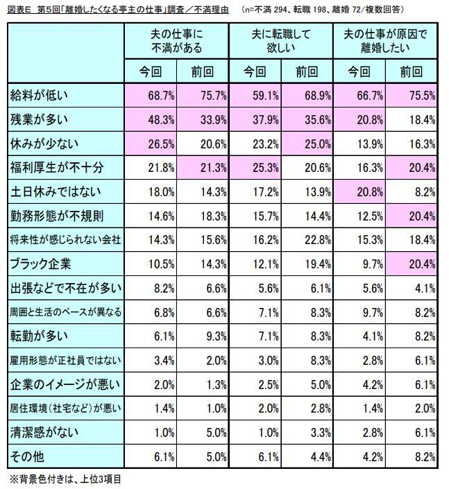 [ITmedia ビジネスオンライン] 「夫の仕事」が原因で離婚したい妻は12% どんな不満を抱えている……?