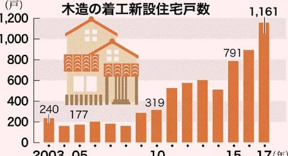 木造の着工新設住宅戸数