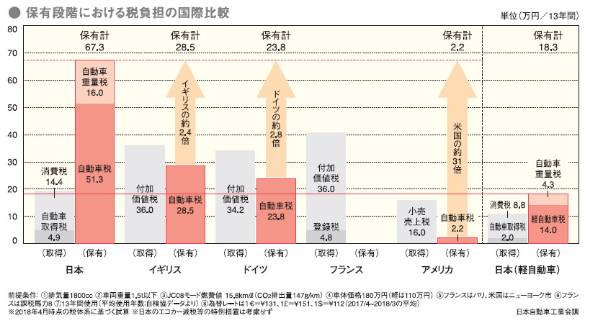 先進各国の税負担比較。1800ccのクルマを13年間所有した場合