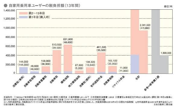 日本の自動車諸税。あらゆる税が加算され、消費税と揮発油税の二重課税問題や、臨時措置法であったはずの旧道路特定財源(揮発油税や重量税など)がいつのまにか恒久化し、しかも道路整備の目的税としてスタートしておきながら、一般税化された結果、受益者負担と関係のない利用のされ方になっている。税でありながら不透明な部分が多すぎる