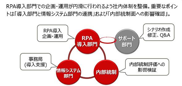 富士通マーケティングにおけるRPA導入の管理体制