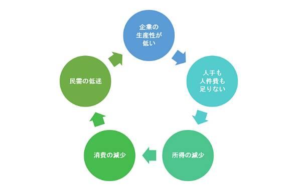 企業の生産性と賃金、需要のネガティブサイクル