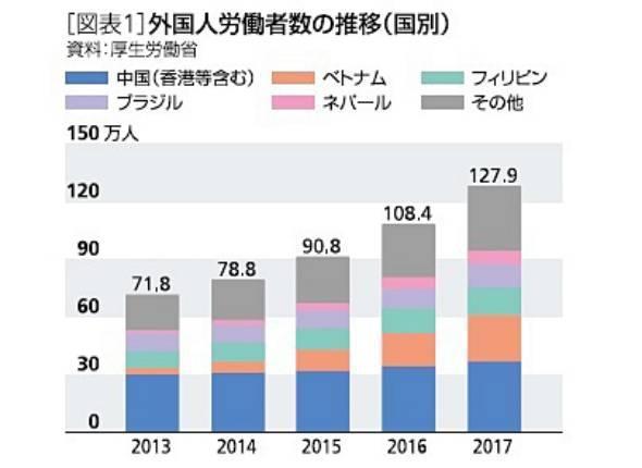 図表1 外国人労働者の推移(国別)