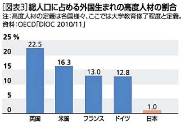 図表3 総人口に占める外国生まれの高度人材の割合
