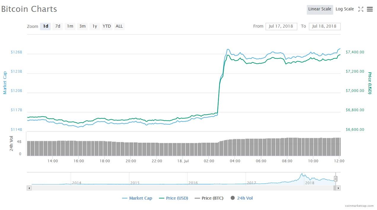 [ITmedia ビジネスオンライン] ビットコイン、急騰で約1カ月ぶり7000ドル台回復 要因は?