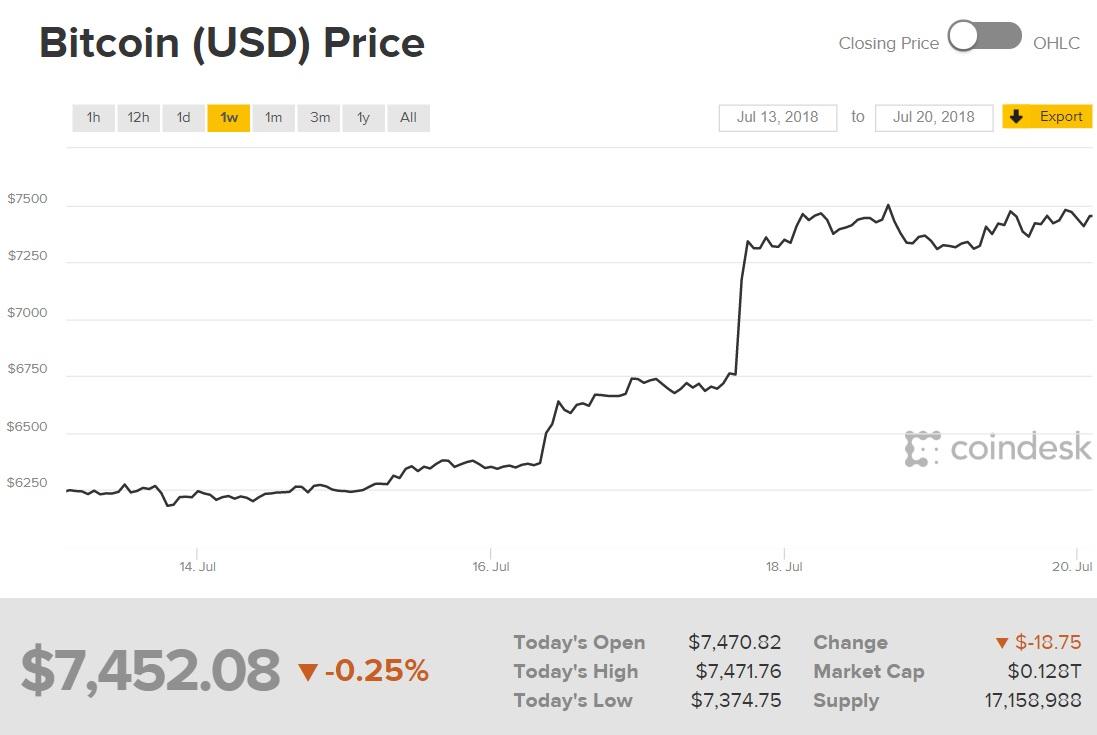 ビットコインをより効率的に稼ぐ「仮想通貨FX」で25倍儲ける   ハーバービジネスオンライン
