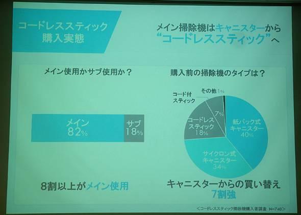 コードレススティック掃除機購入者の8割以上がメインの掃除機として利用している