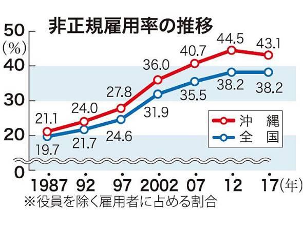 非正規雇用率の推移