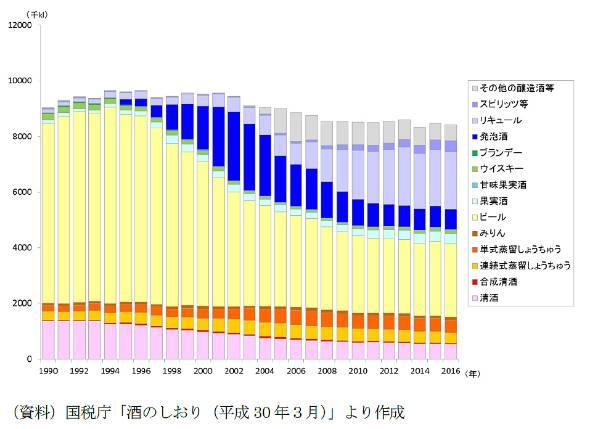 図1 酒類消費数量の推移(資料)国税庁「酒のしおり(平成30 年3月)」より作成