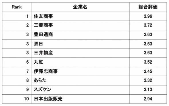 豊田 通商 年収