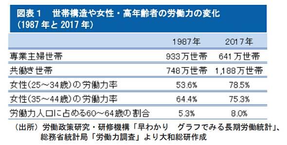 図表1 世帯構造や女性・高年齢者の労働力の変化(1987年と2017年)(出所)労働政策研究・研修機構「早わかり グラフでみる長期労働統計」、総務省統計局「労働力調査」より大和総研作成