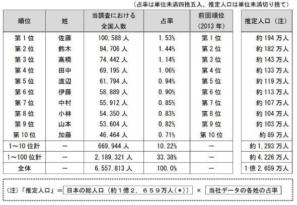 日本名字_「日本人の名字ランキング」発表あなたの姓は何位?-ITmedia