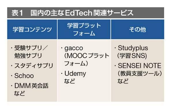 国内の主なEdTech関連サービス