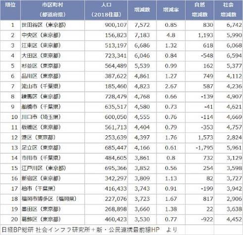 人口増加数ランキング(市区町村ベース)