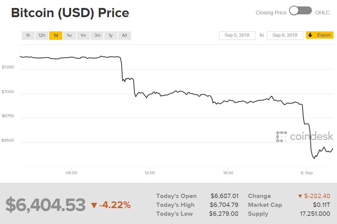 ペイパル参入、米国企業の買い集め、「DeFi」ブームで急騰中! '21年のビットコインは過去最高値230万を突破する!