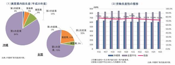 沖縄県の産業割合、および労働生産性の推移(出典:内閣府)