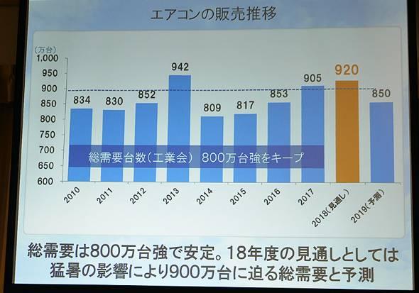 国内のエアコン販売推移