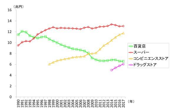 図1 小売業の業態別売上高の推移(資料)経済産業省「商業動態統計」より作成