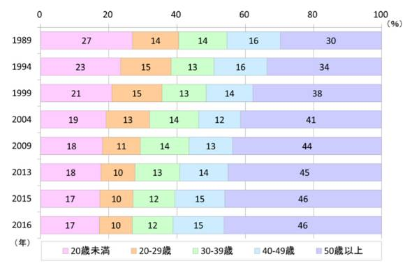 図4 人口の年齢分布の変化(資料)厚生労働省「人口動態調査」より作成