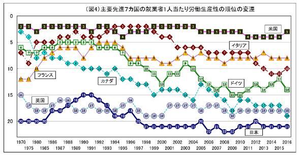主要先進7カ国の就業者1人当たり労働生産性の順位の変遷(出典:日本生産性本部)
