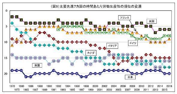 主要先進7カ国の時間当たり労働生産性の順位の変遷(出典:日本生産性本部)
