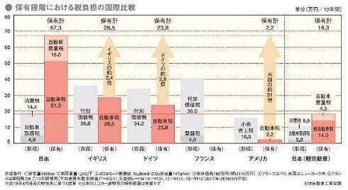 先進各国の税負担比較。1800ccのクルマを13年間所有した場合(出典:日本自動車工業会)