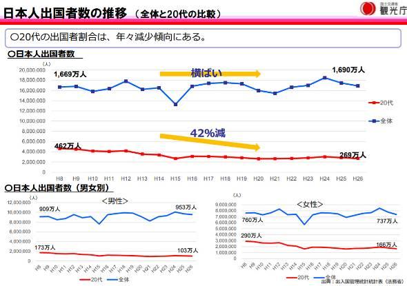 日本人出国者数の推移(出典:観光庁)