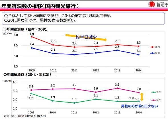 国内観光旅行の年間宿泊数の推移(出典:観光庁)
