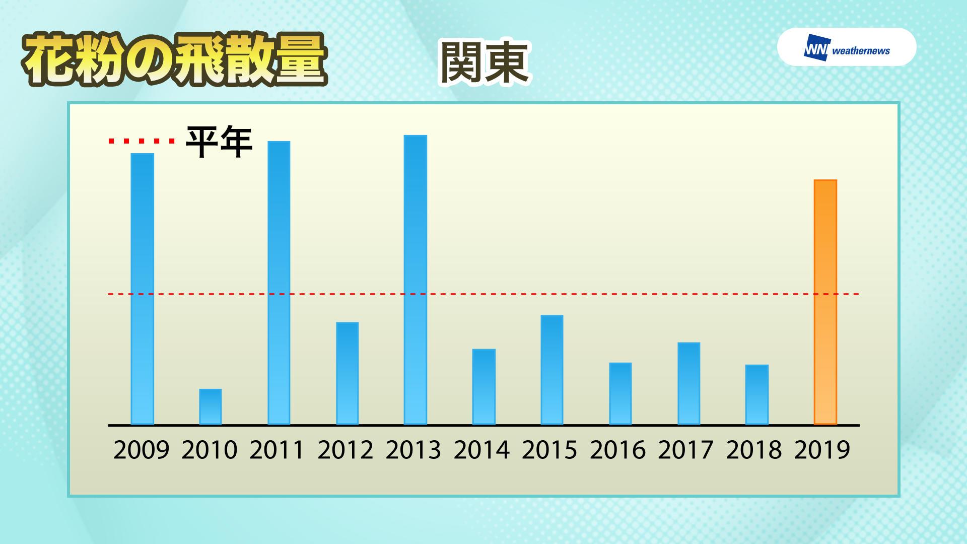 関東地区の花粉の飛散量