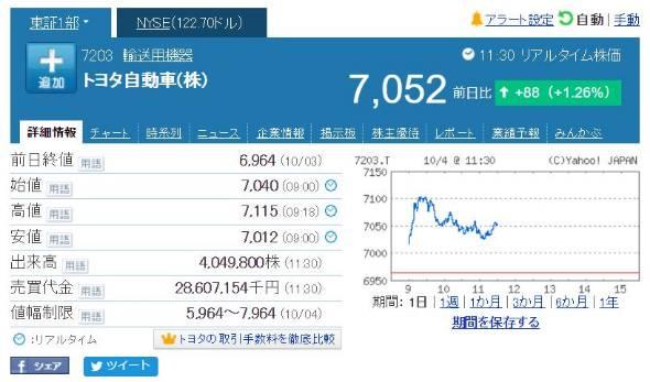 トヨタ の 株価