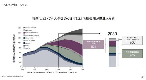 マツダは2030年時点での内燃機関搭載車の比率を90%と考えている