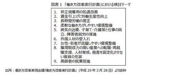 図表1 「働き方改革実行計画」における検討テーマ