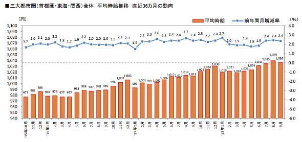 三大都市圏全体の平均時給推移