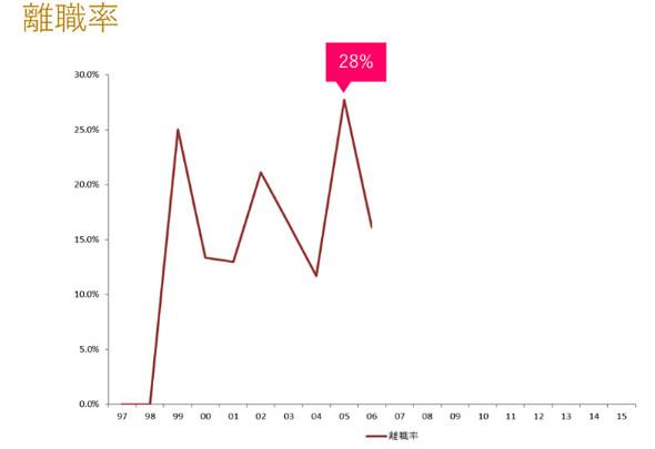 サイボウズの離職率の推移