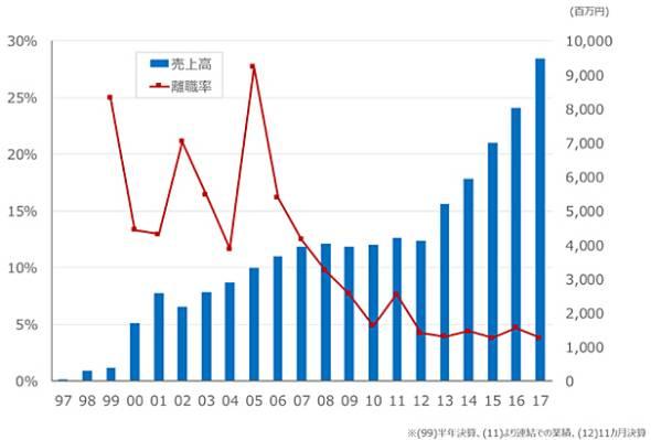 サイボウズの業績と離職率の変化
