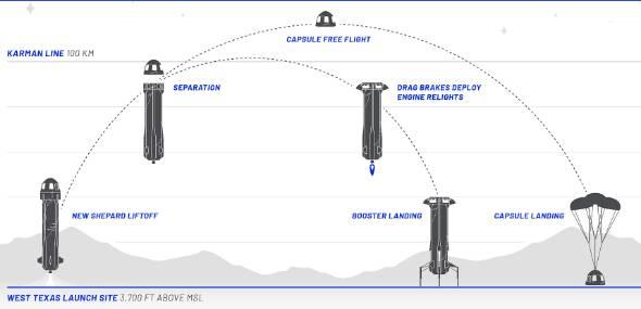 「New Shepard」のフライトプロファイル(出典:Blue Origin)
