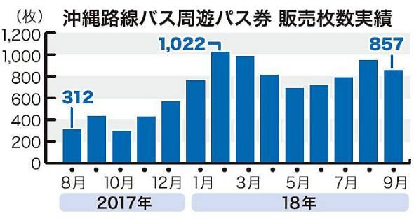沖縄路線バス周遊パス券 販売枚数実績