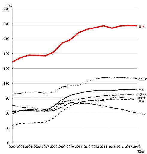 債務残高対GDP比率