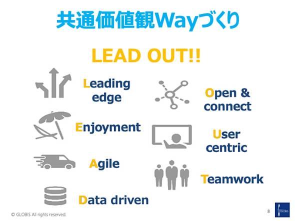 グロービス・デジタル・プラットフォーム事業部のメンバー皆で作った共通価値観は、頭文字を取って「LEAD OUT」と呼ばれている
