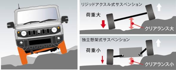 独立懸架と異なり、左右の車輪が剛結されているのでサスそのもののタイヤ位置決め性能が高い
