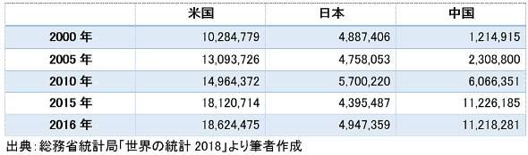 日米中のGDP推移(単位:100万米ドル)