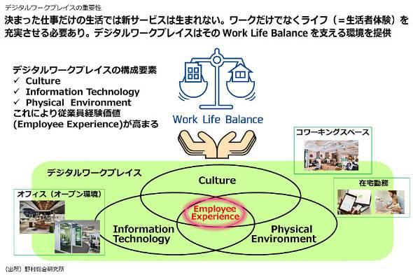 デジタルワークプレイスの重要性