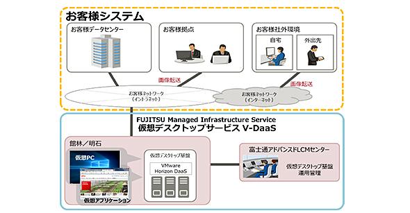 富士通のデータセンターに構築した仮想デスクトップ基盤をネットワーク経由で提供