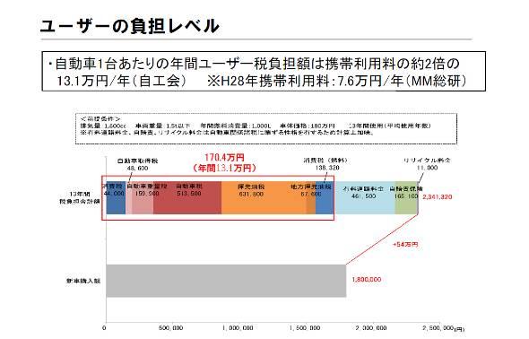 排気量1800ccのクルマを13年間使用した場合の課税比較