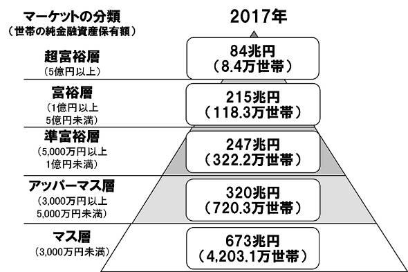 日本の富裕層が増加中 資産1億円...